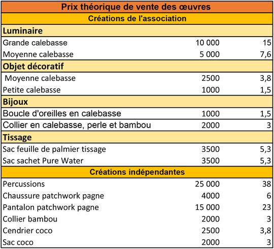 Prix_vente_des_oeuvres