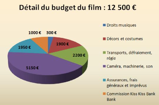 Detail-budget-film-deconnexion