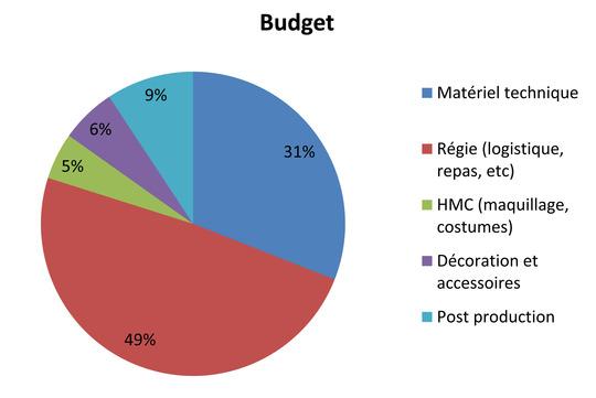 Budget_cadavre