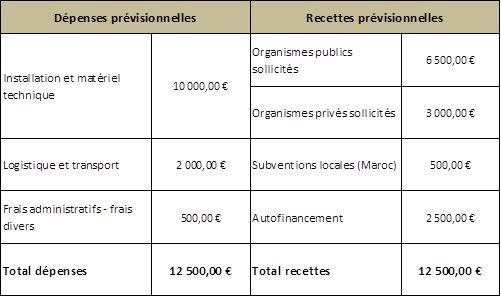 Tableau_bilan_financier