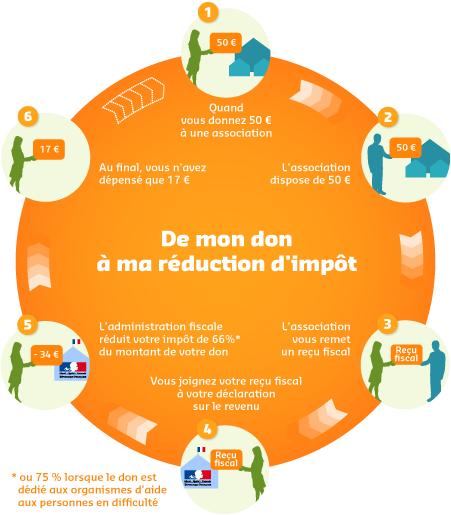 Reduc_impot_schema_petit
