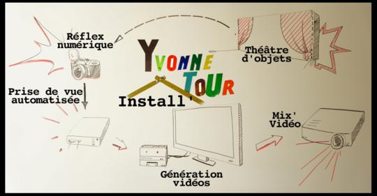 Yvonnetour-installation
