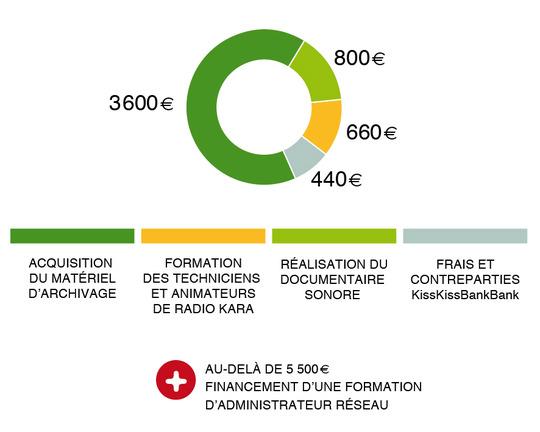 Graph_budget_kkbbank