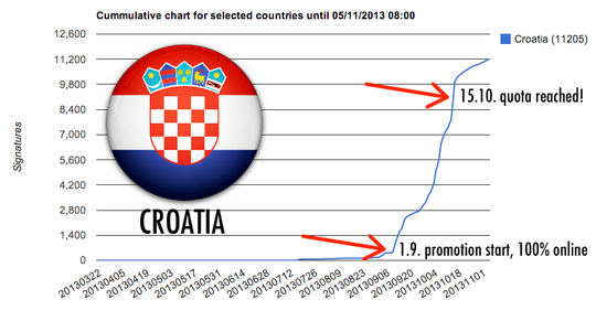 Croatia-graph