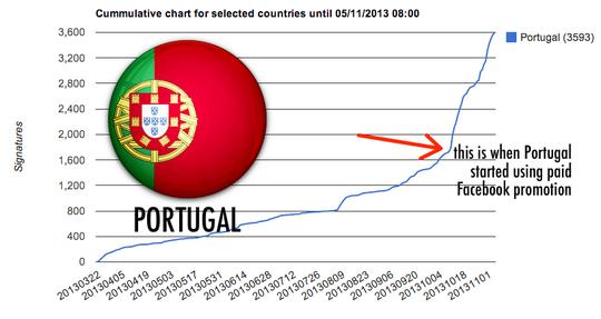 Portugal-graph