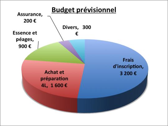 Budget_pre_visionnel