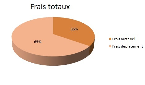 Frais_toto