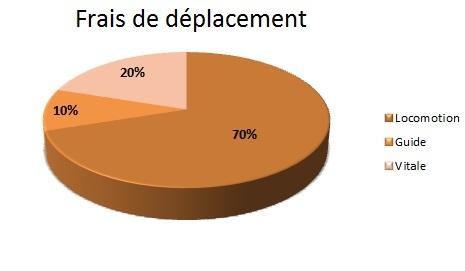 Frais_deplacement