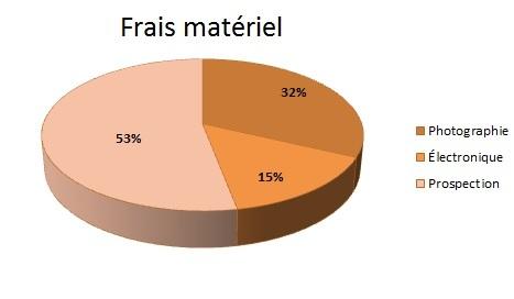 Frais_mat_riel
