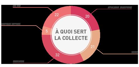 Schema_collecte