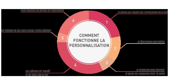Schema_personnalisation