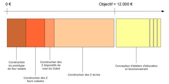 Objectif_et_plus