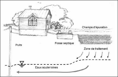 Fosse_septique