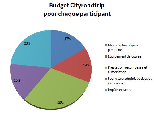 Budget_par_personne