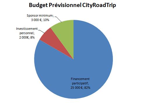 Budget_pr_vitionnel