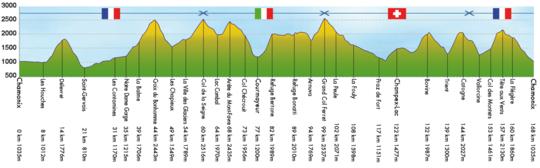 Profil-utmb-2012