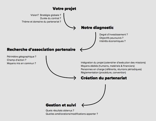Fonctionnement_process