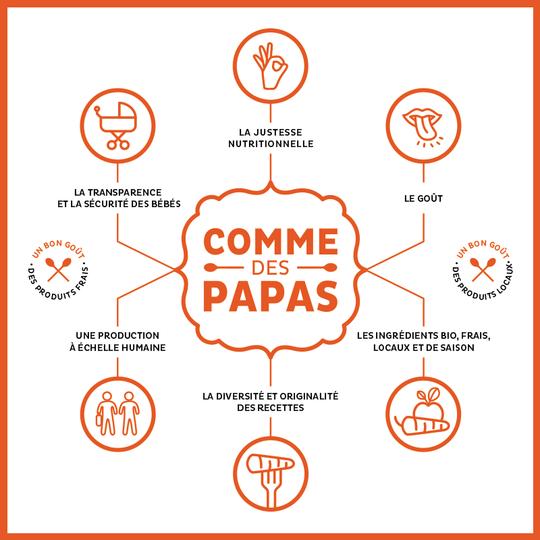 Infographie-commedespapas-01