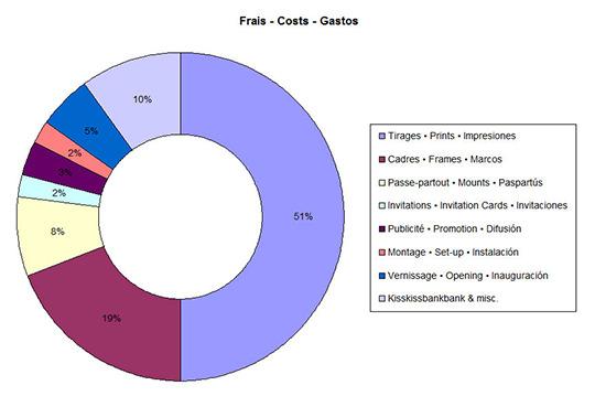 Frais-costs-gastos