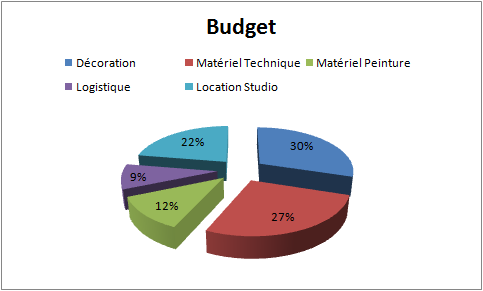 Tableau_budget