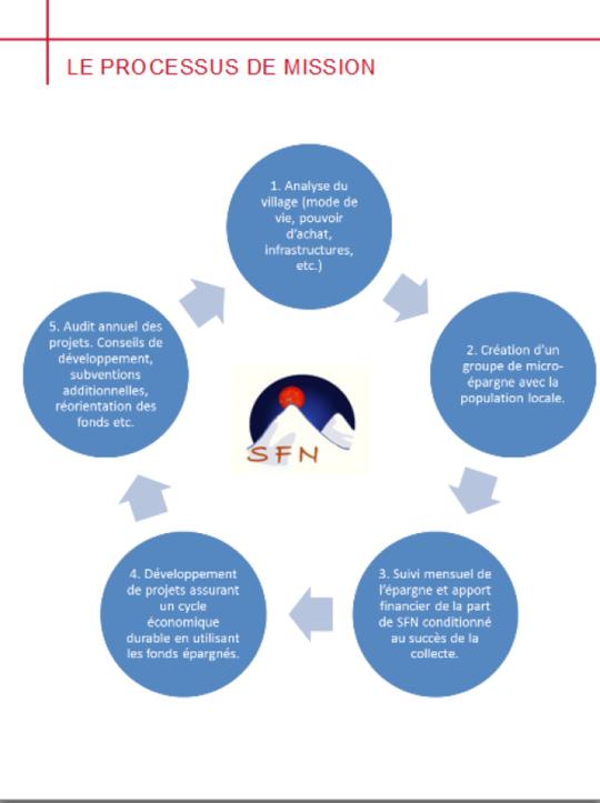 Sfn_processus