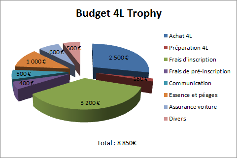 Budget_4l_trophy