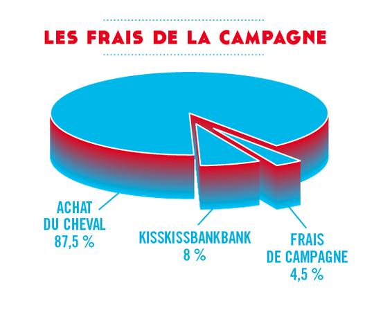 Frais_campagne_v3