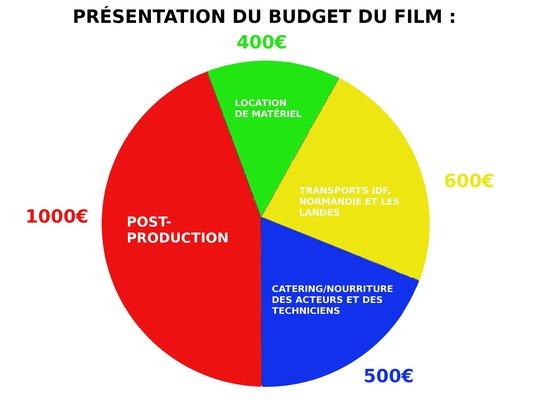 Budget_sophy